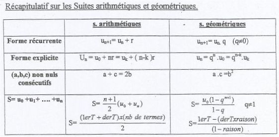 Formule de progression arithmétique